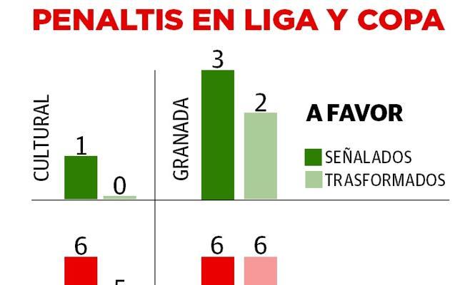 Granada y Cultural, los que más penaltis llevan en contra