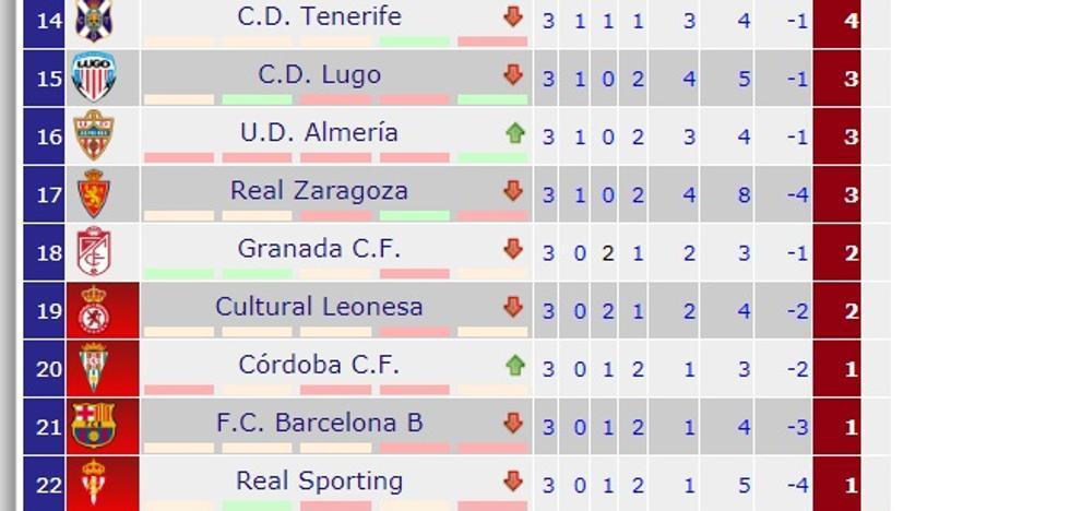 El languidecer comparativo del Granada CF