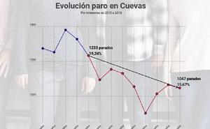 Cuevas realiza un balance positivo de la tendencia descendente del desempleo