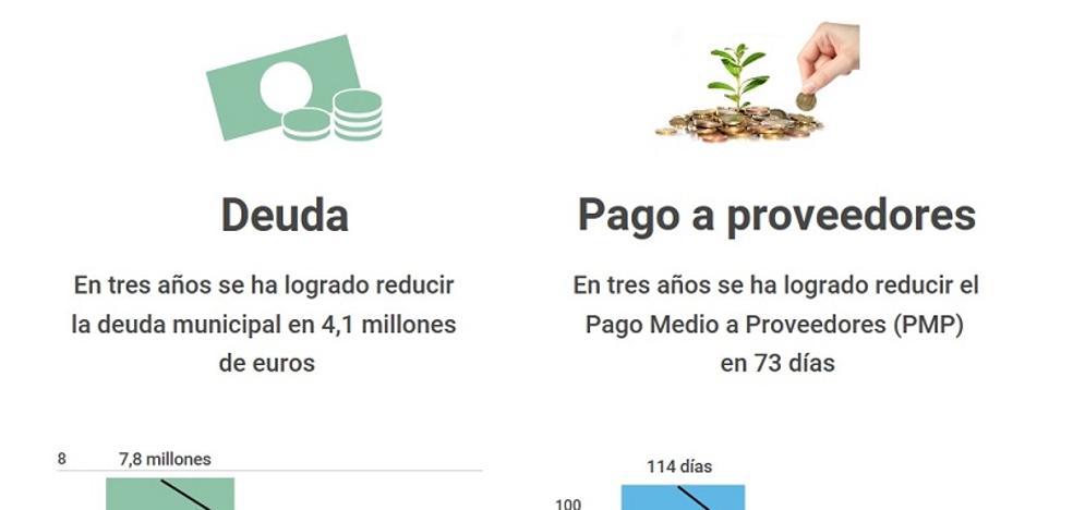 Cuevas rebaja su deuda más de 1,3 millones de euros por año