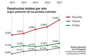IU denuncia que los desahucios siguen creciendo y su número se acerca a los registrados en la capital