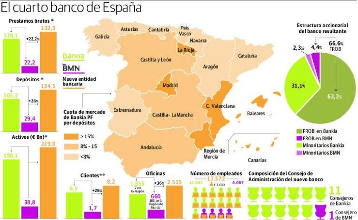La baja implantación de Bankia en Granada reduce el impacto de la fusión con BMN