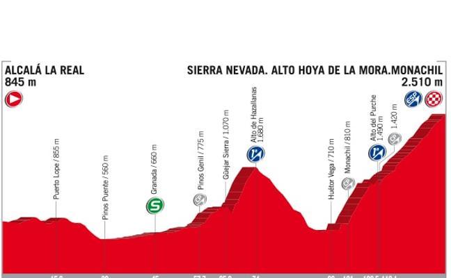 ¿A qué hora pasa La Vuelta este domingo por Granada y sus pueblos?