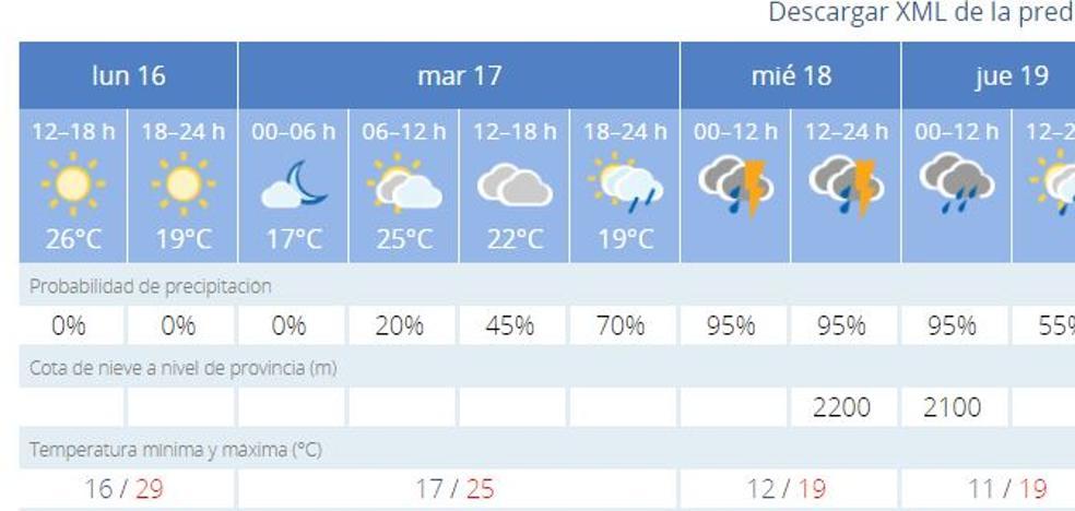Cambio inesperado del tiempo para la Feria de Jaén, con lluvias desde este martes