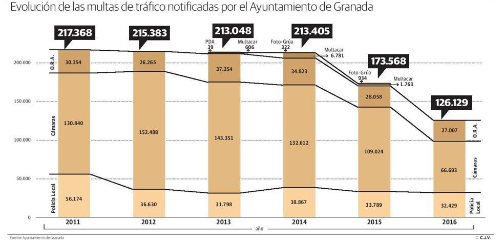 El gobierno de Torres Hurtado ordenó no enviar multas en vísperas de las municipales