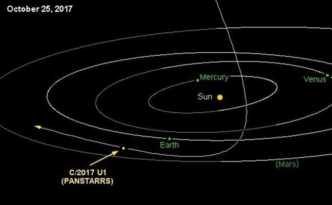 Los astrónomos detectan por 1ª vez un objeto procedente de otro sistema solar atravesando el nuestro