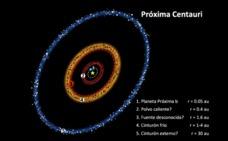Descubren desde Granada los restos de un sistema planetario en torno a la estrella más cercana al Sol