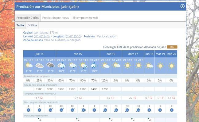 Probabilidad de lluvia en Jaén para acabar la semana