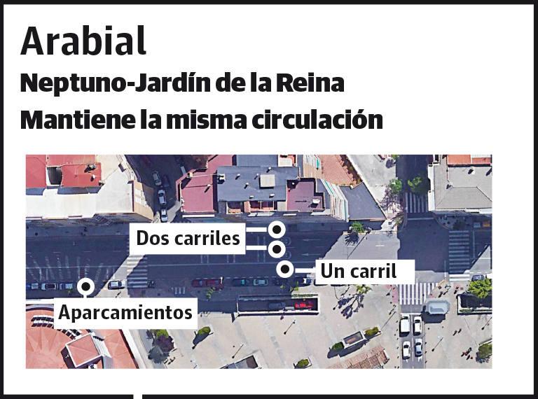 Así será el eje Arabial-Palencia