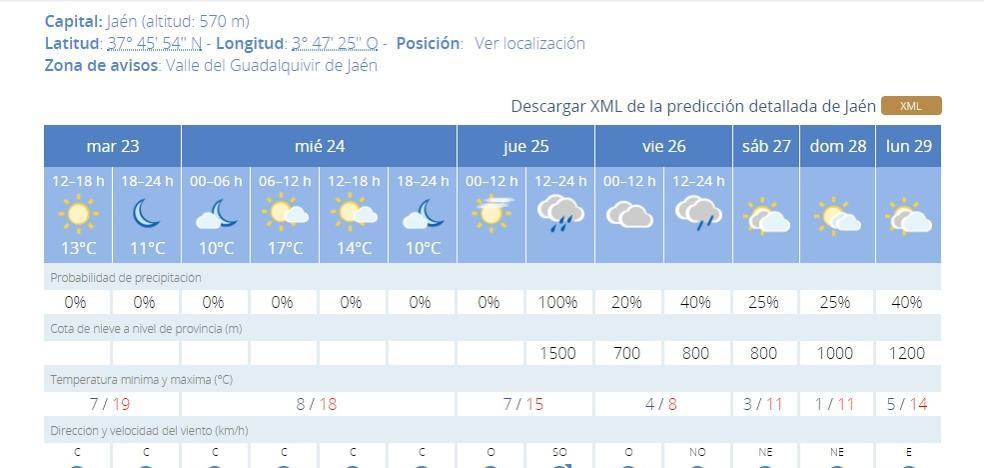 Jaén se prepara para una caída de once grados en las temperaturas