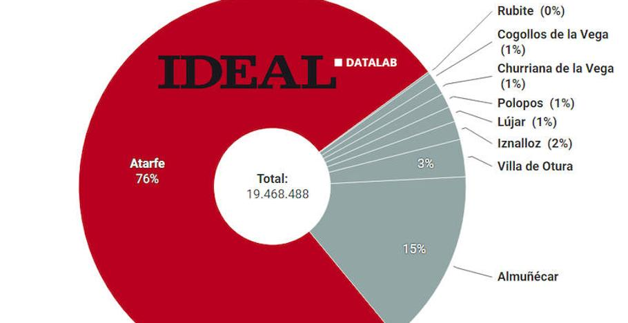 Hacienda presta 19,5 millones de euros a nueve ayuntamientos de Granada