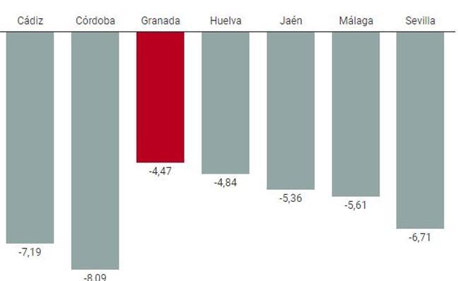 Granada, la provincia andaluza donde menos descendió el paro en los últimos doce meses