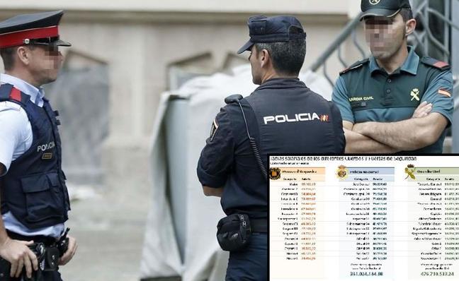Así es la diferencia salarial entre Guardia Civil, Policía y Mossos: tabla de sueldos