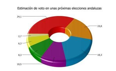 El PSOE volvería a ganar las elecciones andaluzas sin mayoría absoluta, pero Cs adelanta al PP y se convierte en segunda fuerza