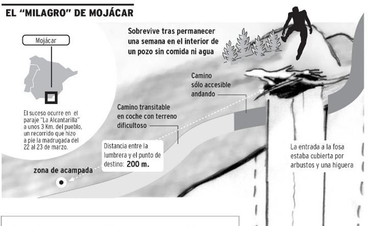 'El Milagro de Mojácar'