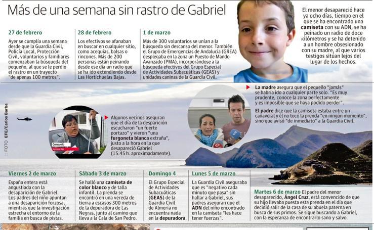 La semana sin rastro de Gabriel