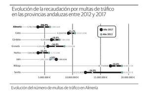 La recaudación por multas de tráfico desciende un 36,2% en seis años