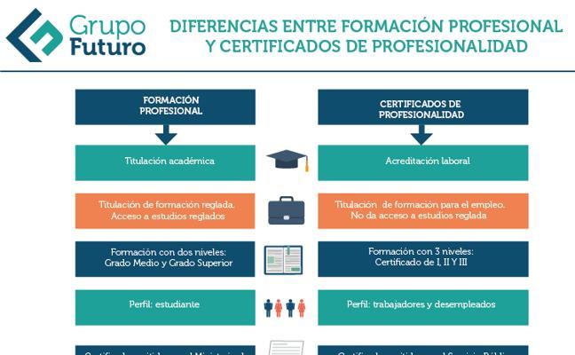 El Certificado de Profesionalidad se perfila como la titulación más demandada dentro de la formación a la carta