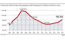 Los vuelos chárter y al extranjero tiran del crecimiento del aeropuerto Granada-Jaén