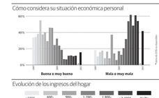 Seis de cada diez granadinos siguen sin confiar en la mejoría económica