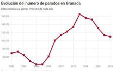 Granada pierde 3.500 ocupados en doce meses por el agotamiento de los servicios