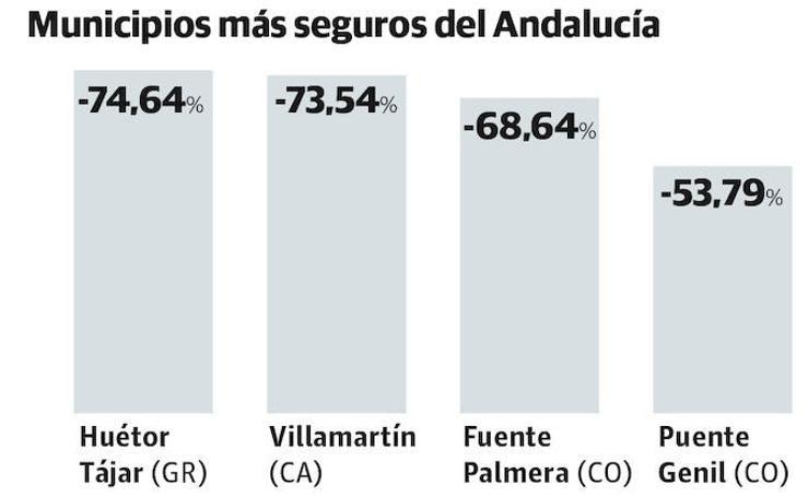 Municipios más seguros de Andalucía