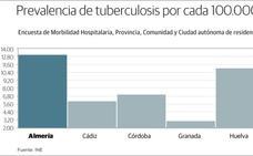 La alta tasa de tuberculosis convierte a Almería en referente de su tratamiento