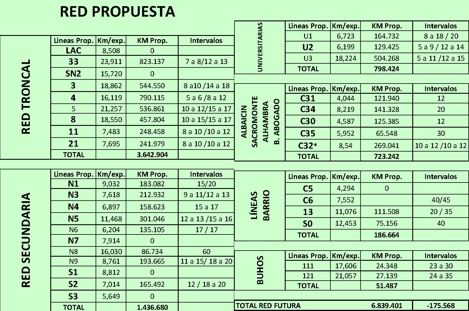 Propuesta de Intervalos de las líneas de autobuses de Granada