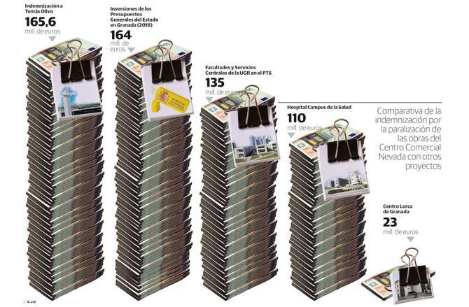 Comparación entre la indemnización por la paralización de las obras del Nevada y otros grandes proyectos
