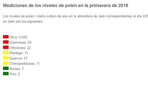 Malos días para los alérgicos: el polen del olivo se dispara en Jaén