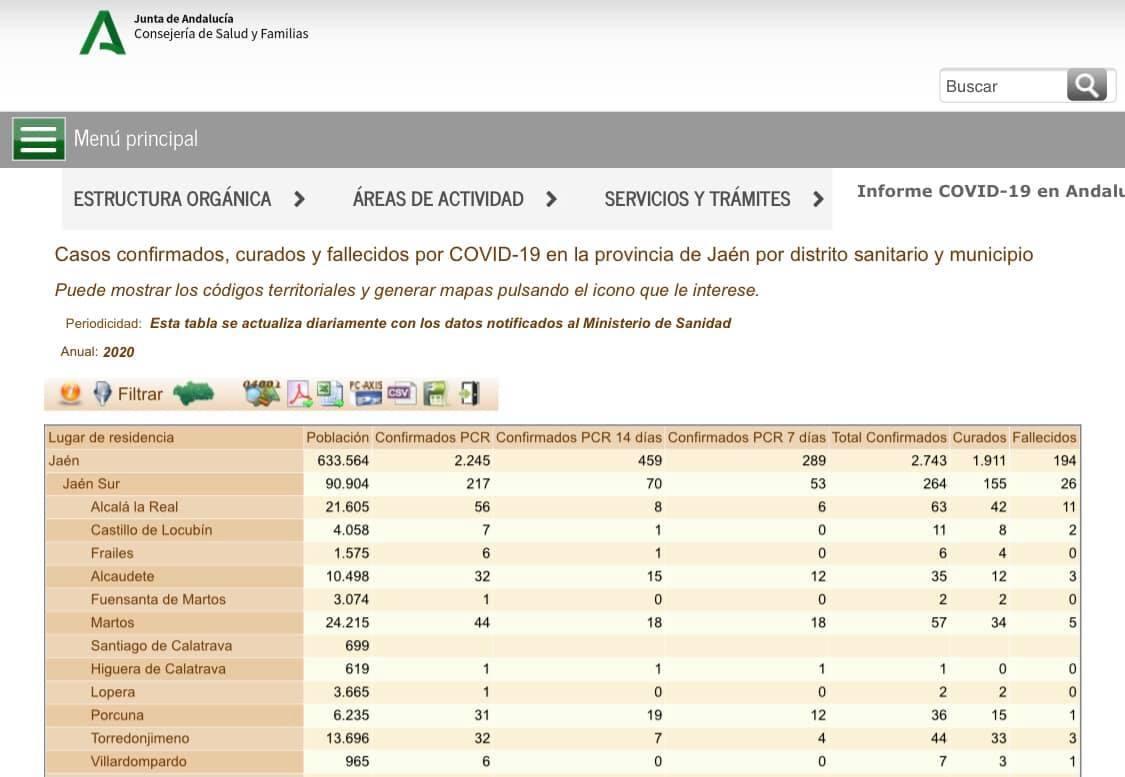 Alcalá suma 5 casos nuevos de coronavirus