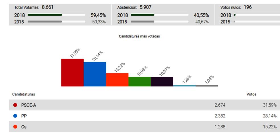 El PSOE vuelve a ser la formación con más apoyos en Guadix