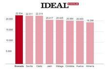 Granada, la capital andaluza con mayor renta disponible