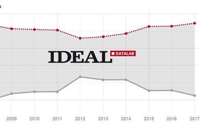 El empleo en los servicios se agota en Granada tras crecer durante cinco años seguidos