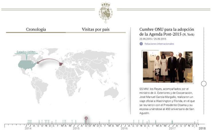Los viajes de Felipe VI