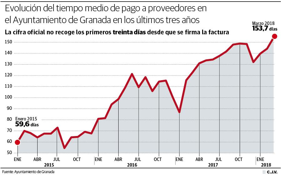 Evolución del tiempo medio de pago a proveedores en el Ayuntamiento de Granada
