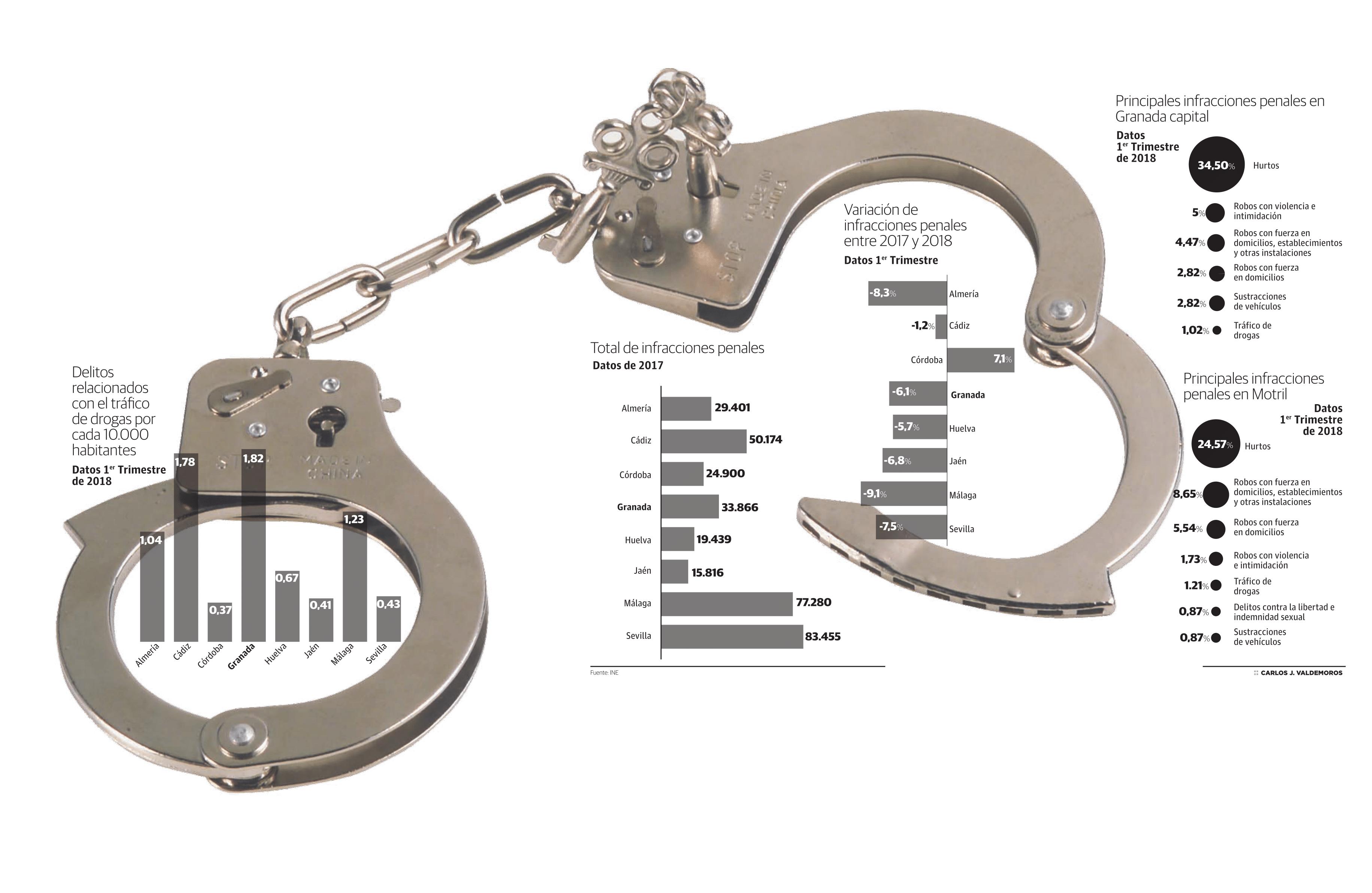 Delitos relacionados con el tráfico de drogas por cada 10.000 habitantes
