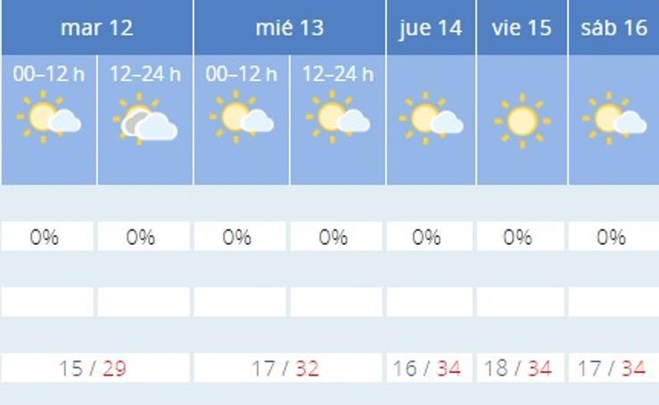Este es el tiempo que va a hacer en las ciudades de España esta semana, día a día