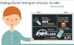 El renting de vehículos crece en Jaén más de un 50% en año y medio