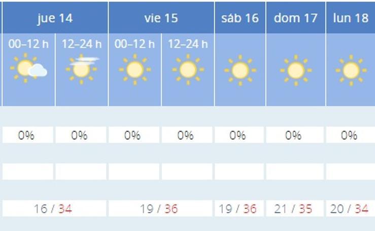 El tiempo según la AEMET hasta el lunes, ciudad a ciudad