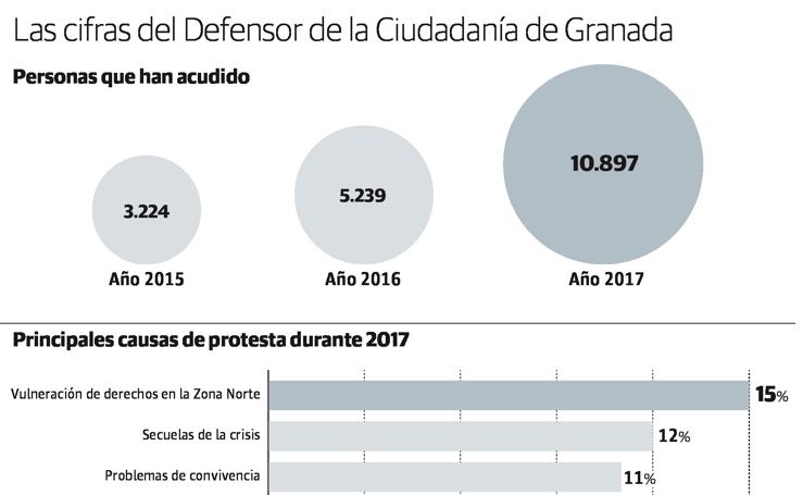 Las cifras del Defensor de la Ciudadanía de Granada