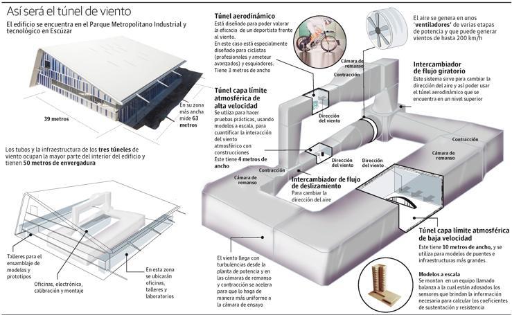 Todos los detalles del túnel del viento más grande de España