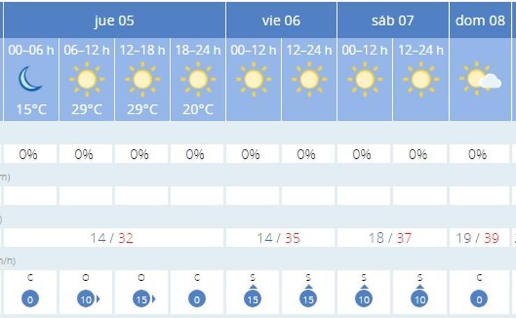 Descubre el tiempo en tu ciudad hasta el martes 10 de julio