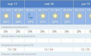 Jaén sigue sin llegar a los 40 grados