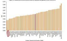 Sin el impuesto autonómico, Almería tendría la segunda gasolina más barata