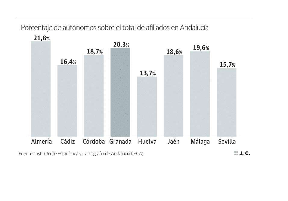 Porcentaje de autónomos sobre el total de afiliados en andalucía