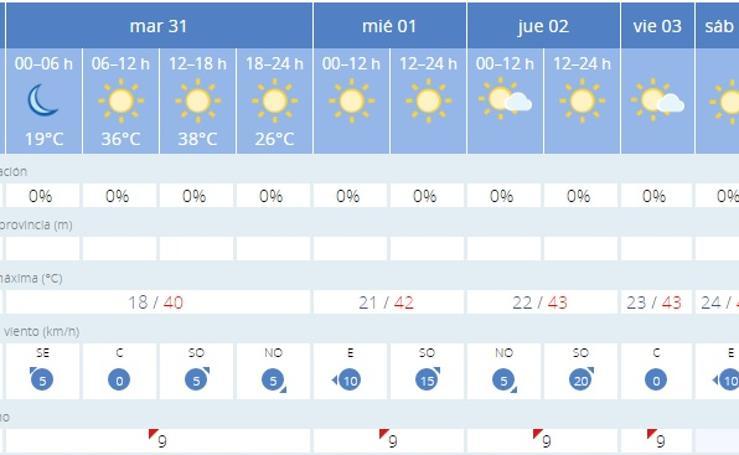 Ola de calor en tu ciudad. ¿Cuántos grados vas a soportar esta semana?
