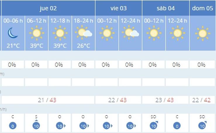 Esta es la temperatura que va a hacer en tu ciudad durante la ola de calor