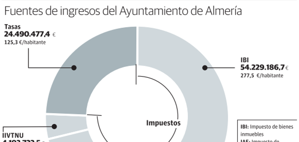 El Ayuntamiento de Almería, entre los que menos cobra de España por tasas municipales