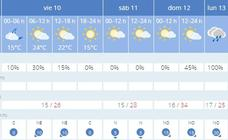 Este es el tiempo que va a hacer en cada ciudad de España hasta el martes